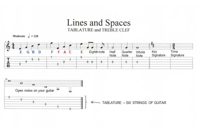 Lines and spaces on treble clef