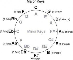 Scale Builder circle of fifths